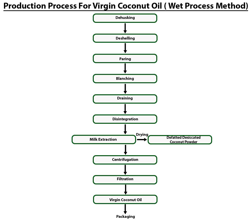 Virgin Coconut Oil Extracting Machine Manufacturers Exporters